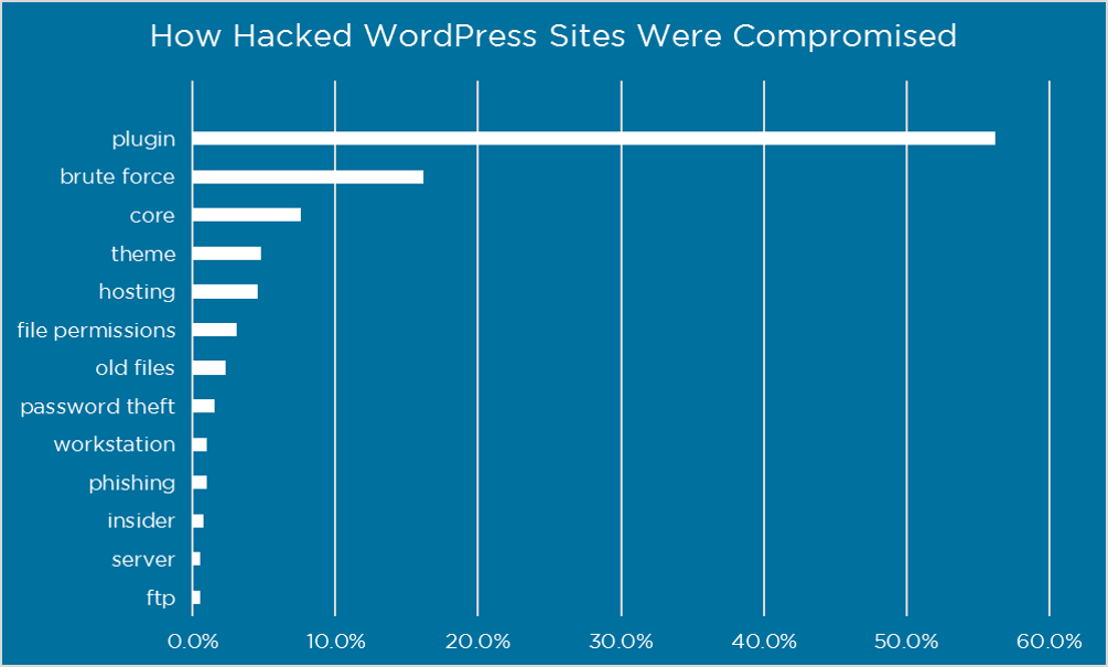 how wordpress websites hacked